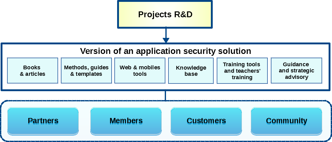 Cogentas' organizational structure