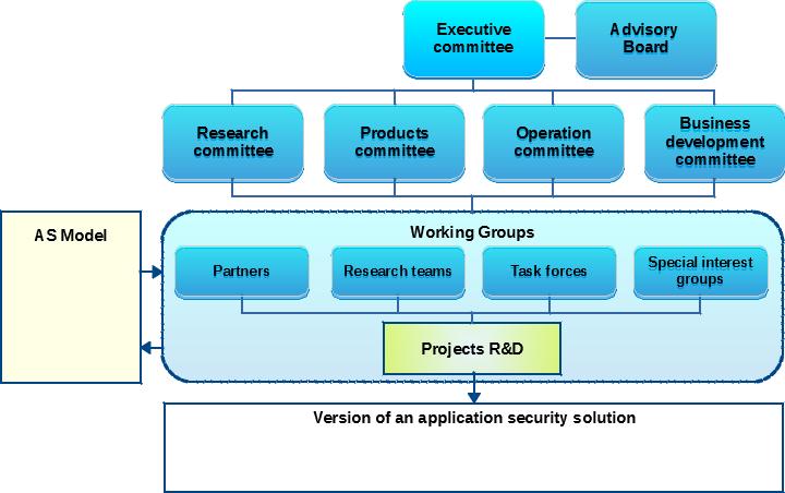 Cogentas organizational structure