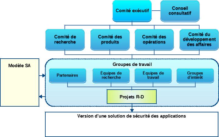 Structure organisationnelle Cogentas